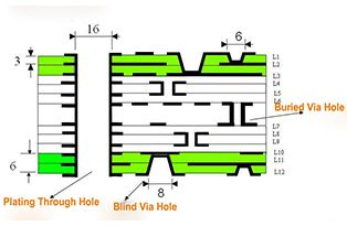 Difference of Blind Via Hole(BVHBuried Via Hole (BVH) and Plating Through Hole(PTH)